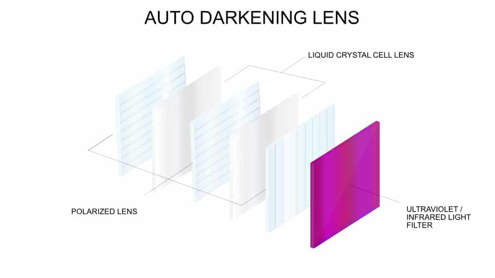 How Auto Darkening Helmets Work