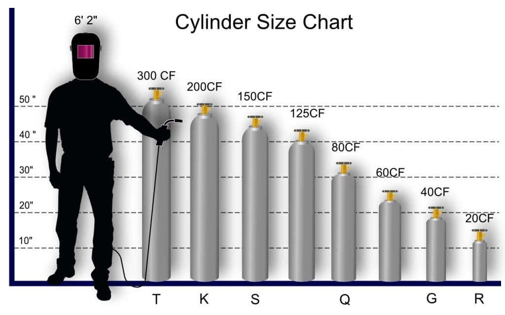 Welding Gas Cylinder Size Chart